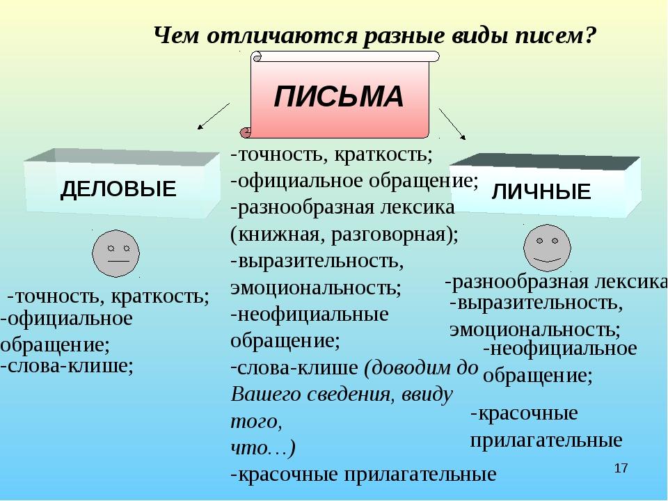 * Чем отличаются разные виды писем? ДЕЛОВЫЕ ЛИЧНЫЕ ПИСЬМА -точность, краткост...