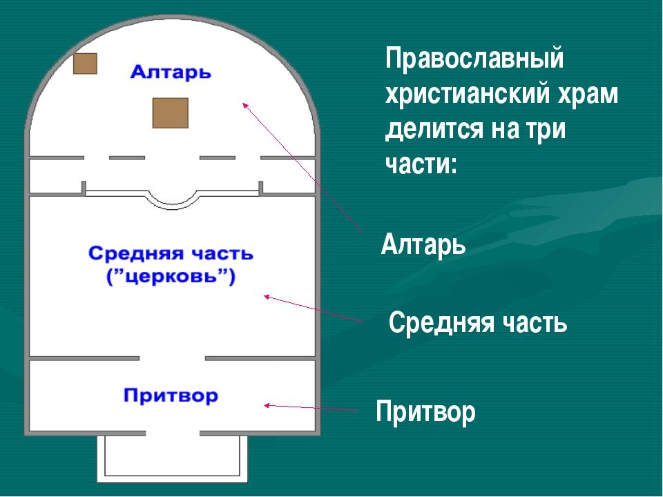 Православный христианский храм делится на три части: Алтарь Средняя часть При...