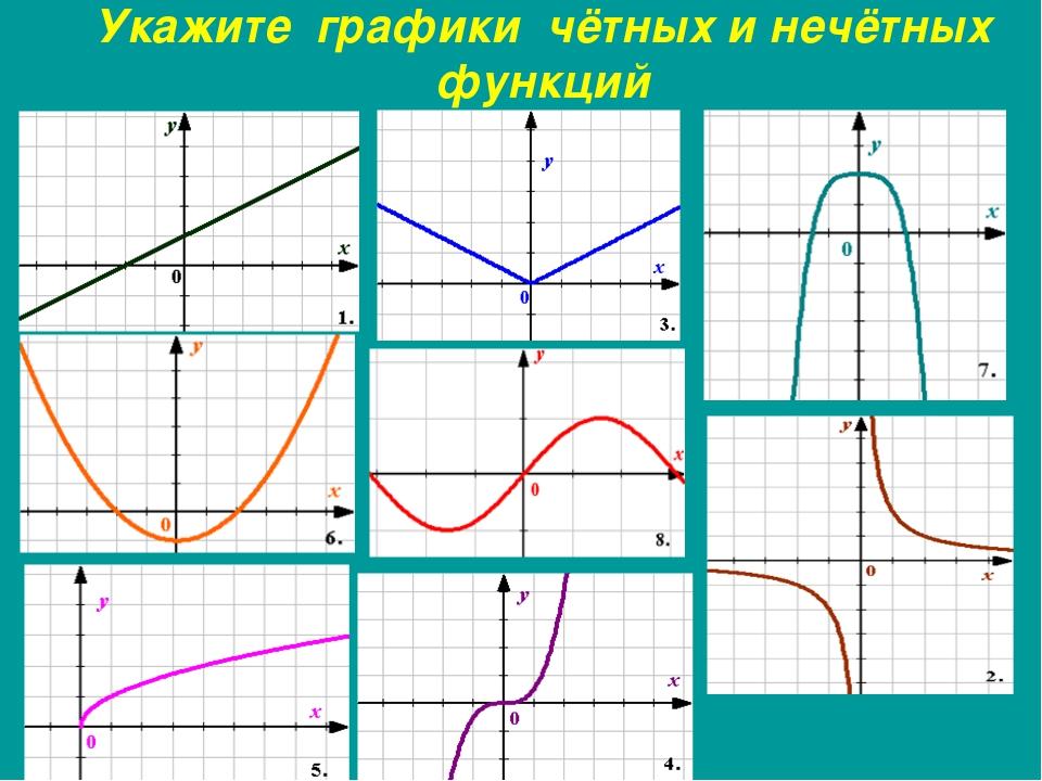 Укажите графики чётных и нечётных функций