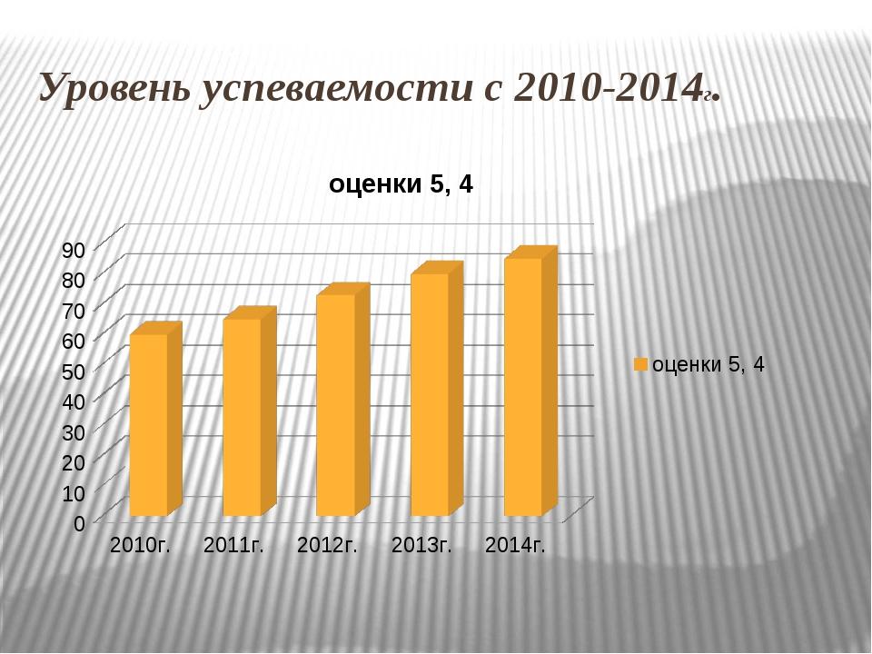 Уровень успеваемости с 2010-2014г.