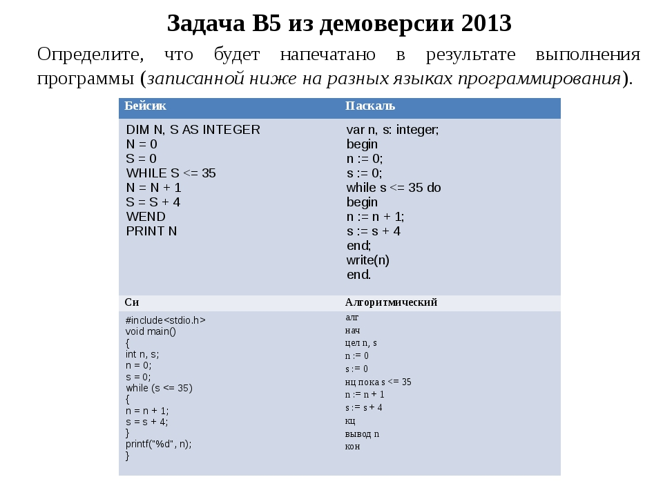 Задача B5 из демоверсии 2013 Определите, что будет напечатано в результате вы...