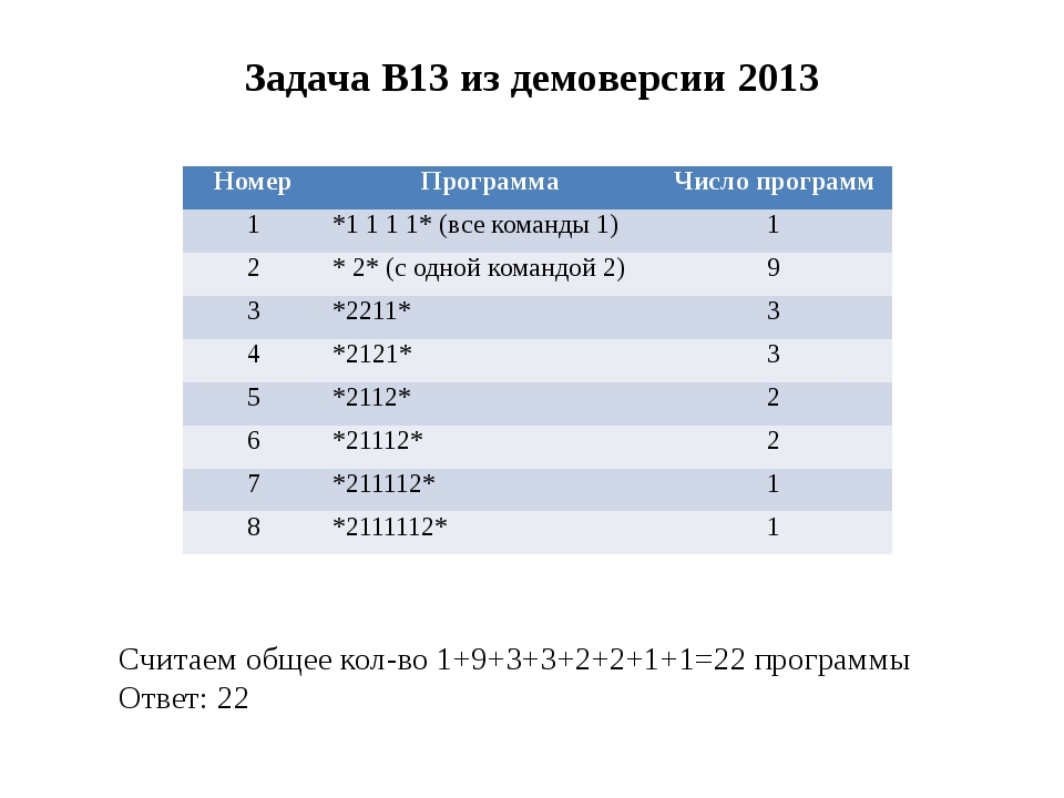 Задача B13 из демоверсии 2013 Считаем общее кол-во 1+9+3+3+2+2+1+1=22 програм...