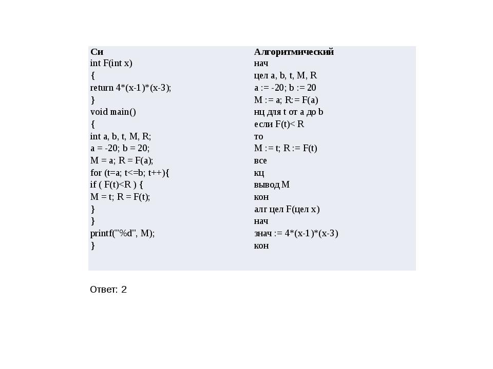 Ответ: 2 Си Алгоритмический intF(intx) { return 4*(x-1)*(x-3); } void main()...
