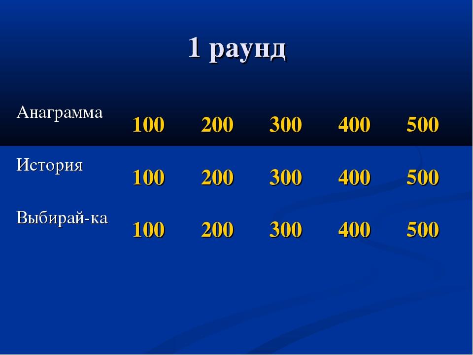1 раунд Анаграмма100200300400500 История100200300400500 Выбирай-ка...