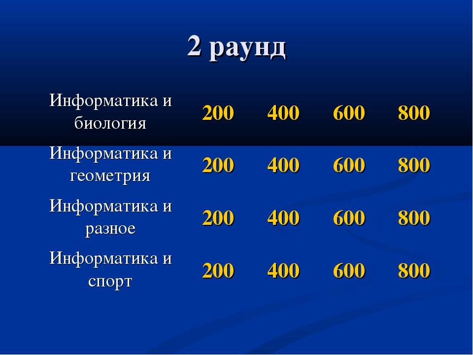 2 раунд Информатика и биология200400600800 Информатика и геометрия20040...