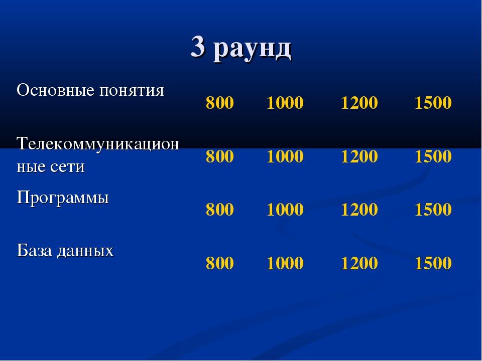 3 раунд Основные понятия800100012001500 Телекоммуникационные сети800100...