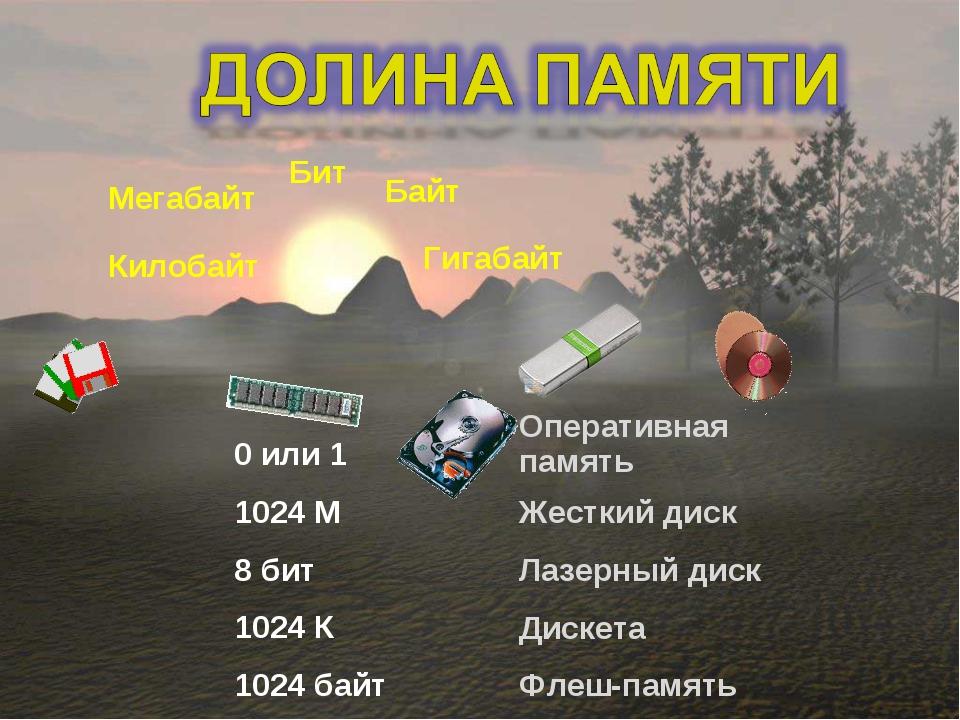 Бит Байт Килобайт Мегабайт Гигабайт Оперативная память Жесткий диск Лазерны...