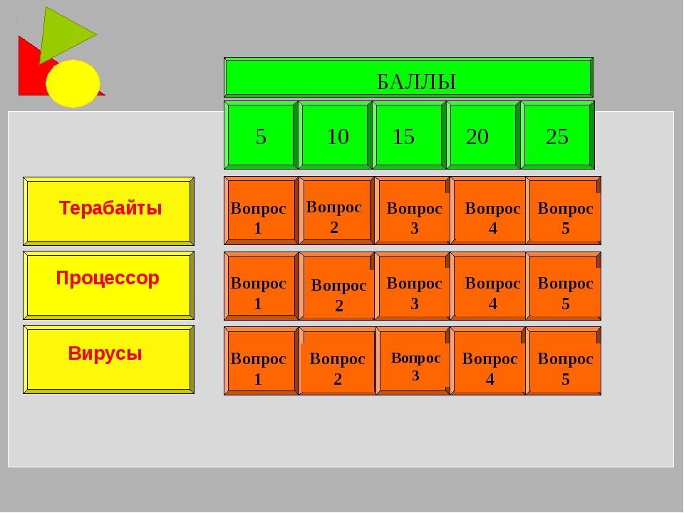 БАЛЛЫ Терабайты Процессор Вирусы Вопрос 2