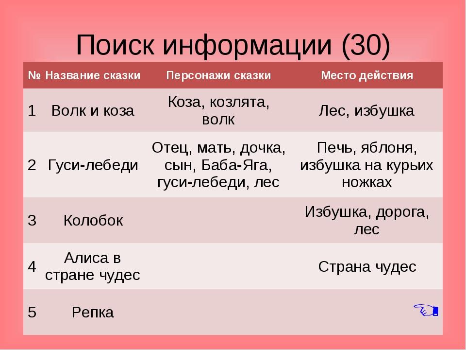 Поиск информации (30)  №Название сказкиПерсонажи сказкиМесто действия 1В...