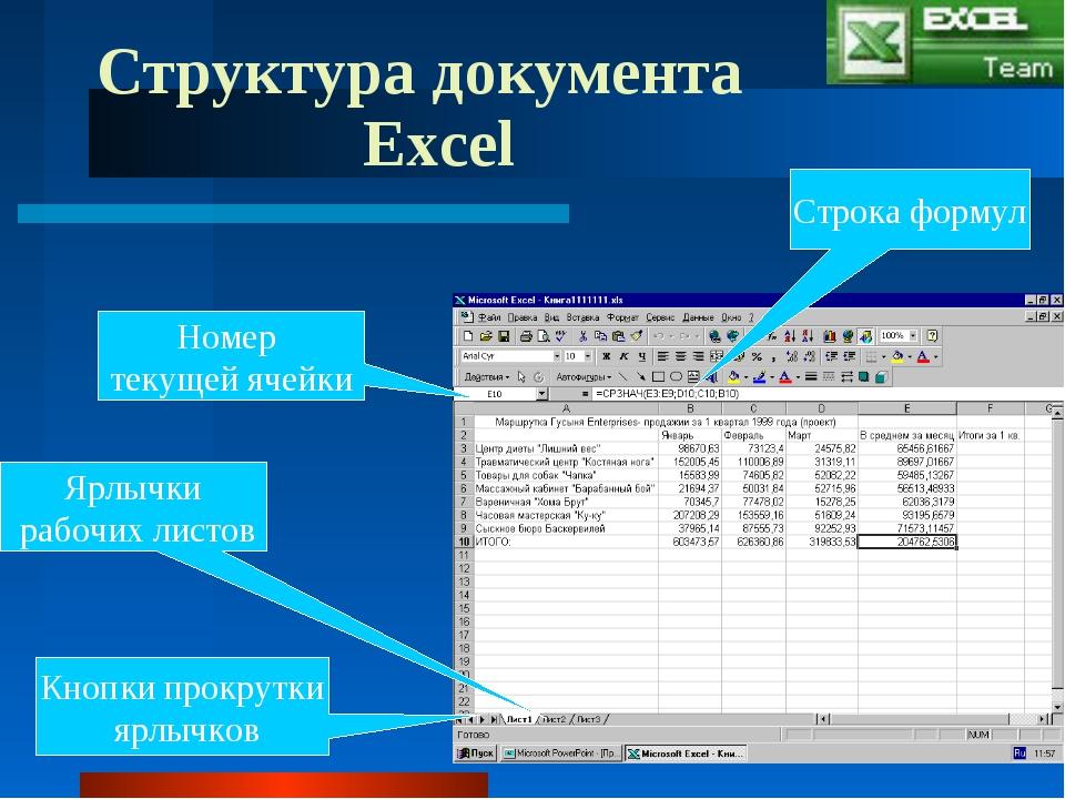 Структура документа Excel Номер текущей ячейки Ярлычки рабочих листов Кнопки...