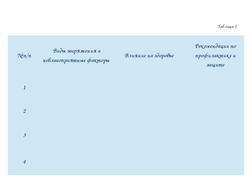 Таблица 1 №п/п Видызагрязнения инеблагоприятные факторы Влияние на здоровье Р...