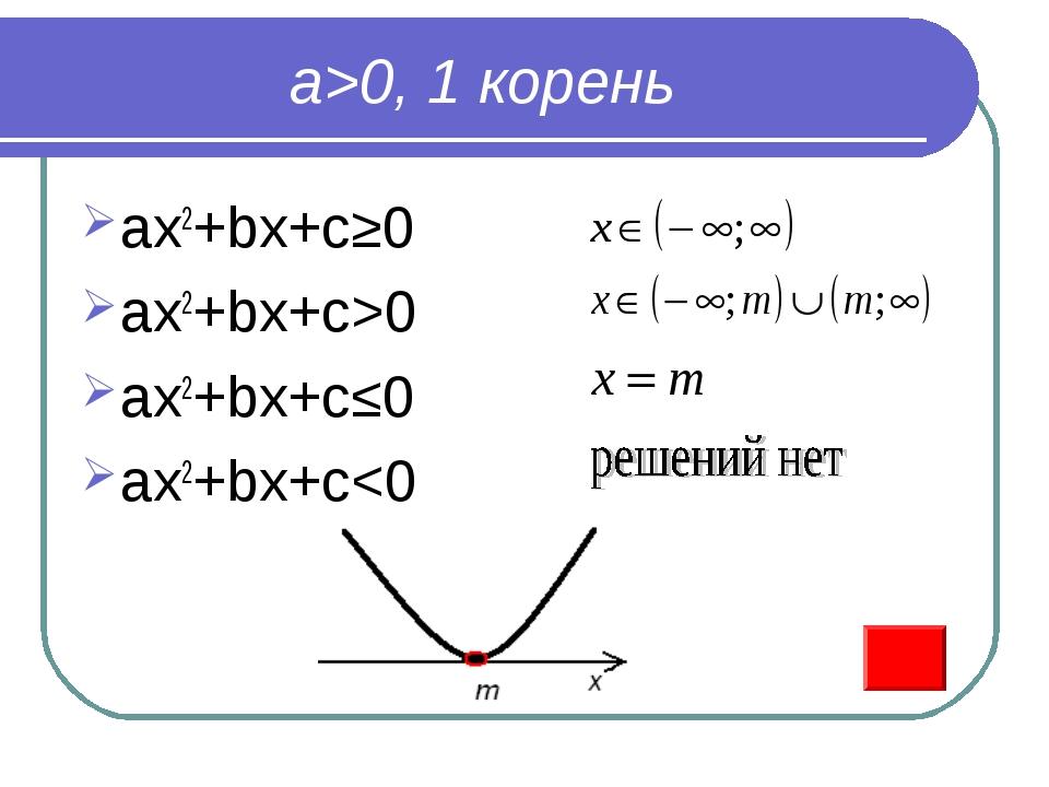 a>0, 1 корень ax2+bx+c≥0 ax2+bx+c>0 ax2+bx+c≤0 ax2+bx+c