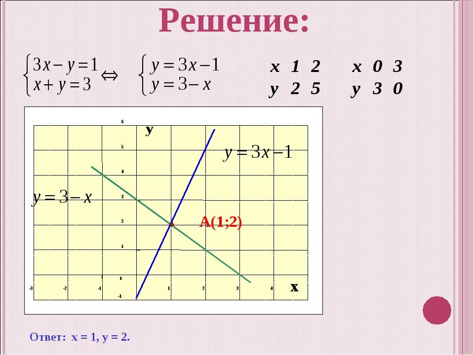 Ответ: х = 1, у = 2. А(1;2) Решение: х12х03 у25у30