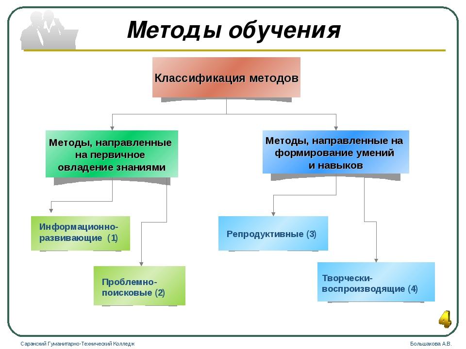 Методы обучения Информационно-развивающие (1) Проблемно-поисковые (2) Репроду...