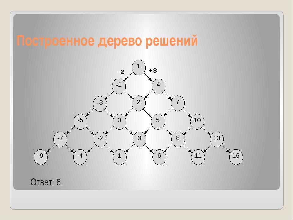 Построенное дерево решений Ответ: 6. -2 +3