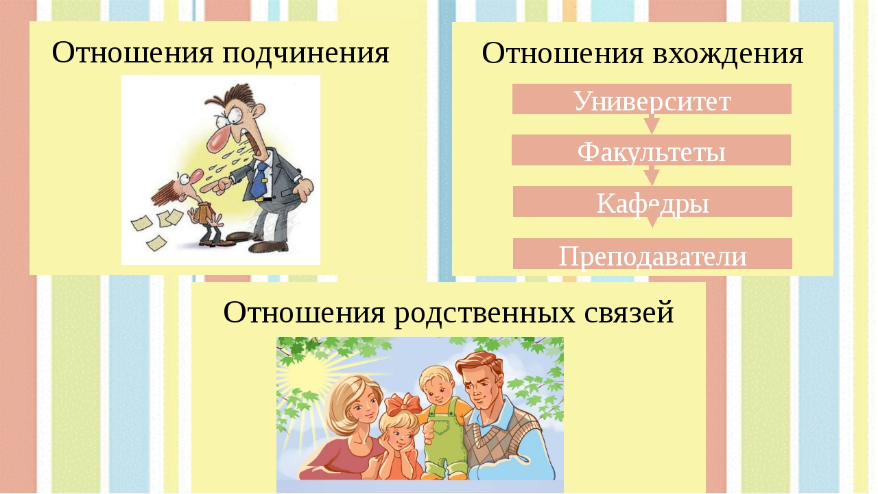 Отношения подчинения Отношения вхождения Университет Факультеты Кафедры Препо...
