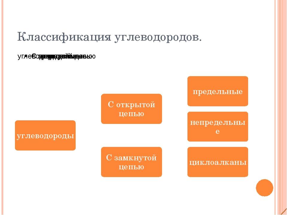Классификация углеводородов.