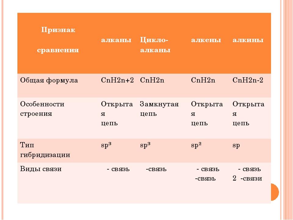 т Признак сравнения алканы Цикло-алканы алкены алкины Общая формула CnH2n+2 C...