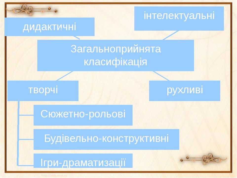 творчі рухливі Сюжетно-рольові Будівельно-конструктивні Ігри-драматизації За...