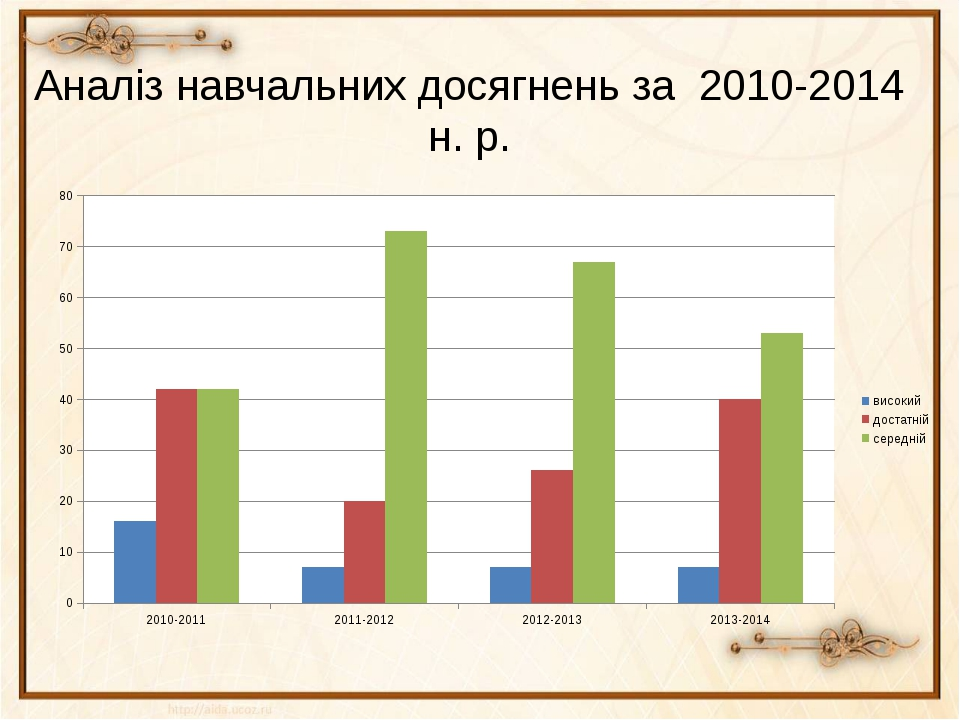 Аналіз навчальних досягнень за 2010-2014 н. р.