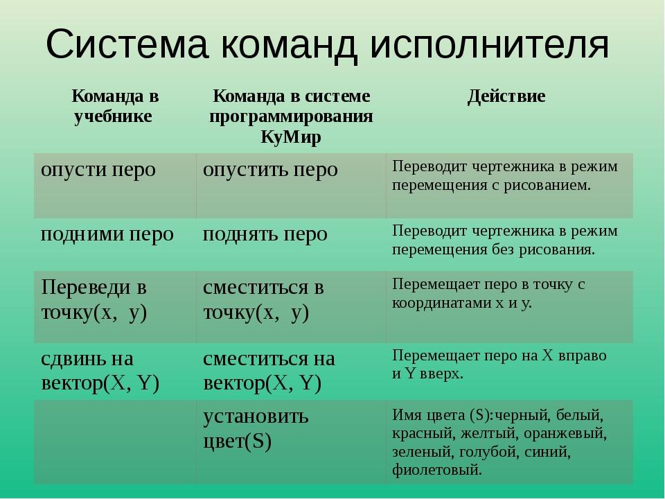 Система команд исполнителя Команда в учебнике Команда в системе программирова...