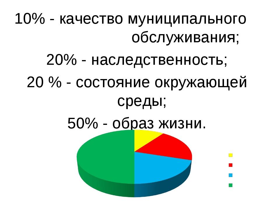 10% - качество муниципального обслуживания; 20% - наследственность; 20 % - со...