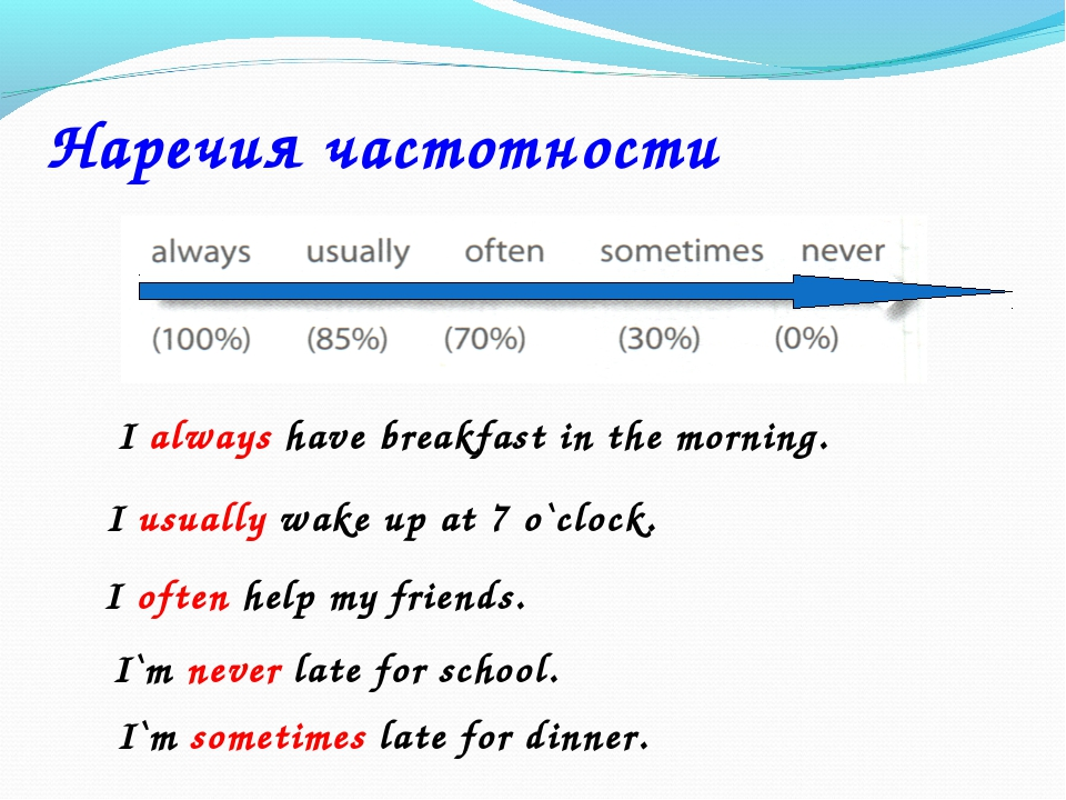 Наречия частотности I always have breakfast in the morning. I usually wake up...
