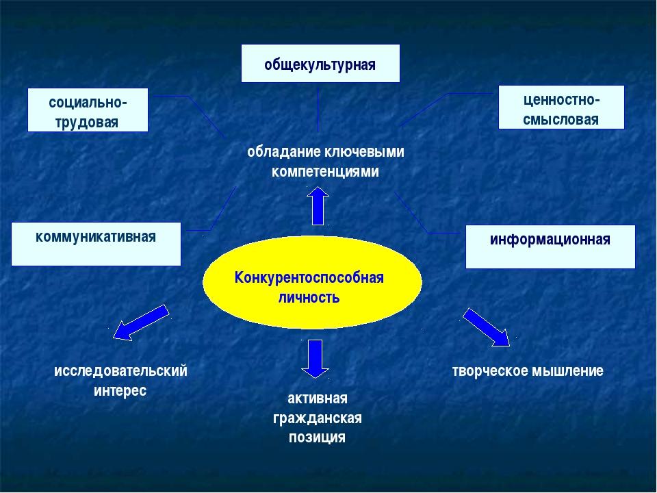 Конкурентоспособная личность активная гражданская позиция исследовательский и...