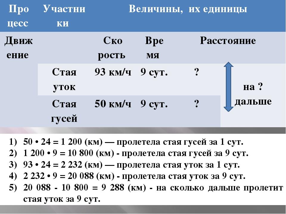 50 • 24 = 1 200 (км) — пролетела стая гусей за 1 сут. 1 200 • 9 = 10 800 (км...