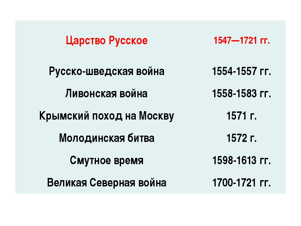 Царство Русское 1547—1721 гг. Русско-шведская война 1554-1557 гг. Ливонская в...