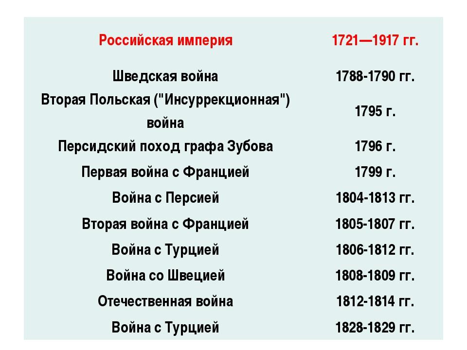 Российская империя 1721—1917 гг. Шведская война 1788-1790 гг. ВтораяПольская(...