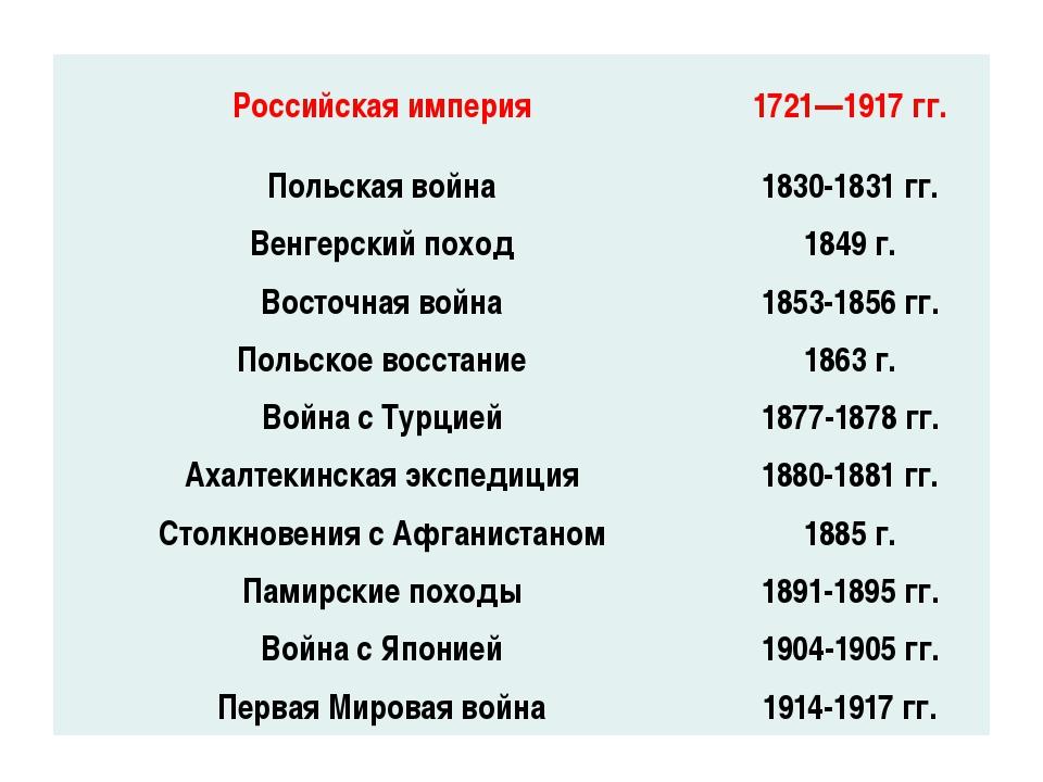 Российская империя 1721—1917 гг. Польская война 1830-1831 гг. Венгерский похо...