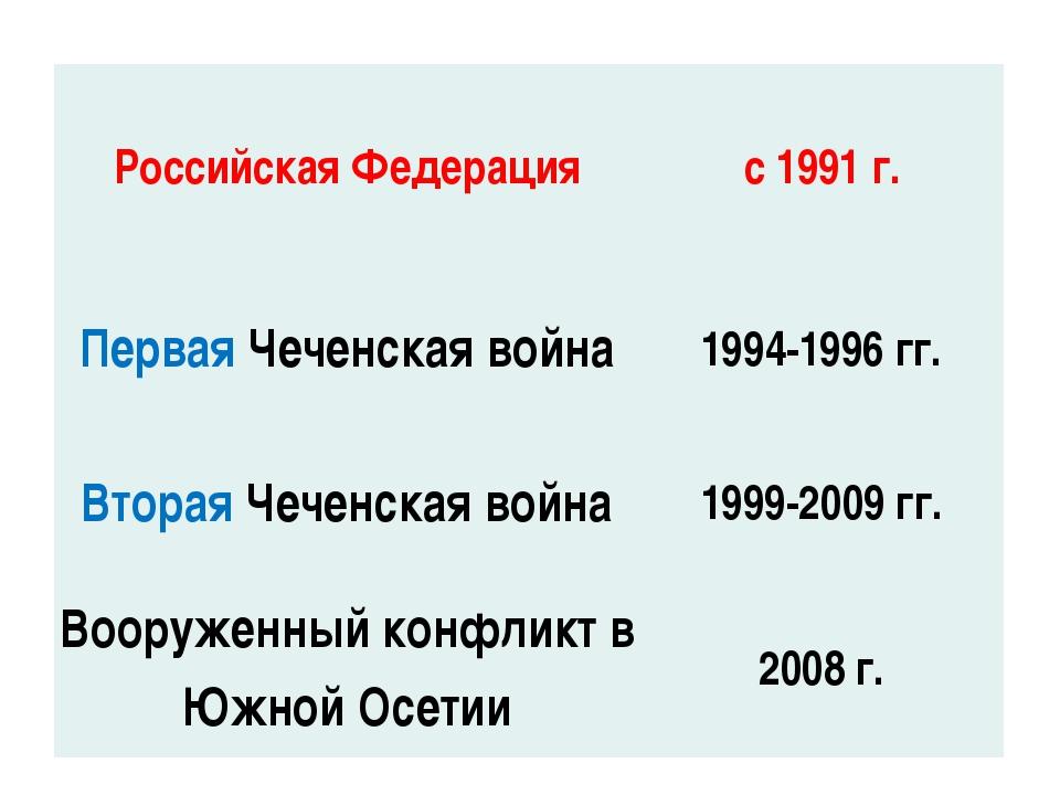 Российская Федерация с 1991 г. ПерваяЧеченская война 1994-1996 гг. ВтораяЧече...