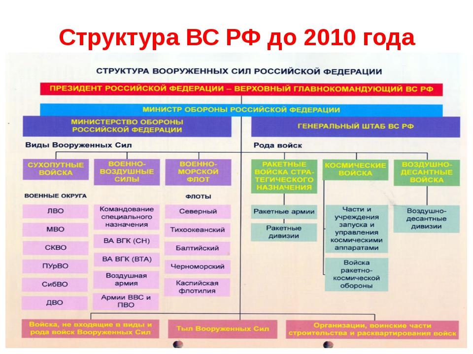 Структура ВС РФ до 2010 года