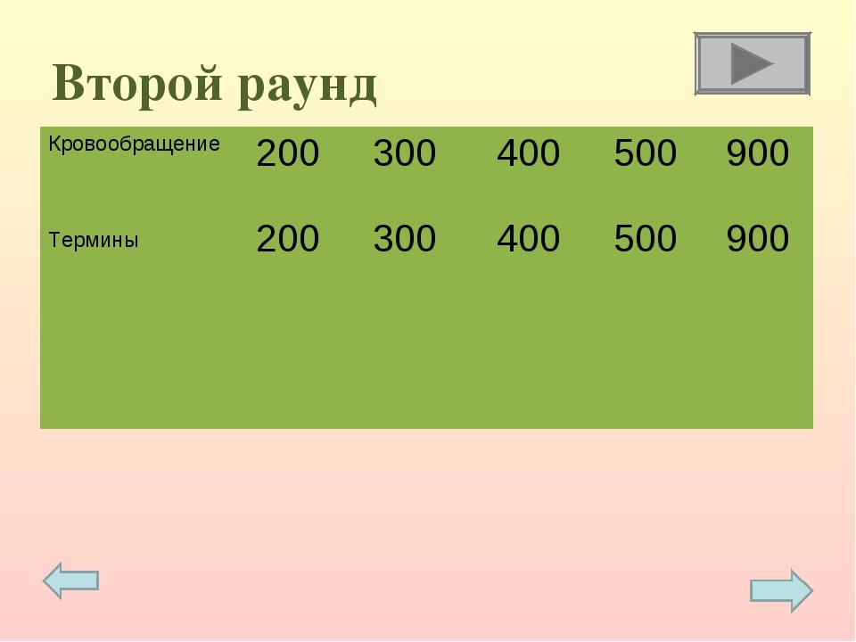 Второй раунд Кровообращение Термины 200 200 300 300 400 400 500 500 900...