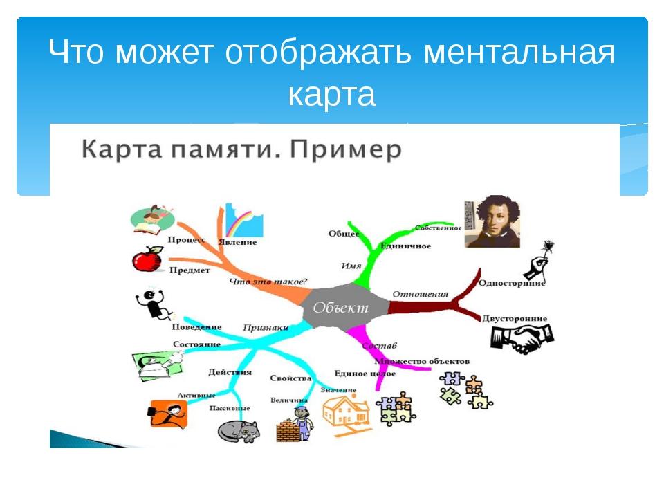 Что может отображать ментальная карта
