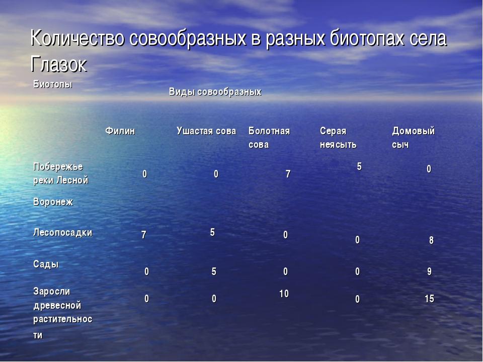 Количество совообразных в разных биотопах села Глазок