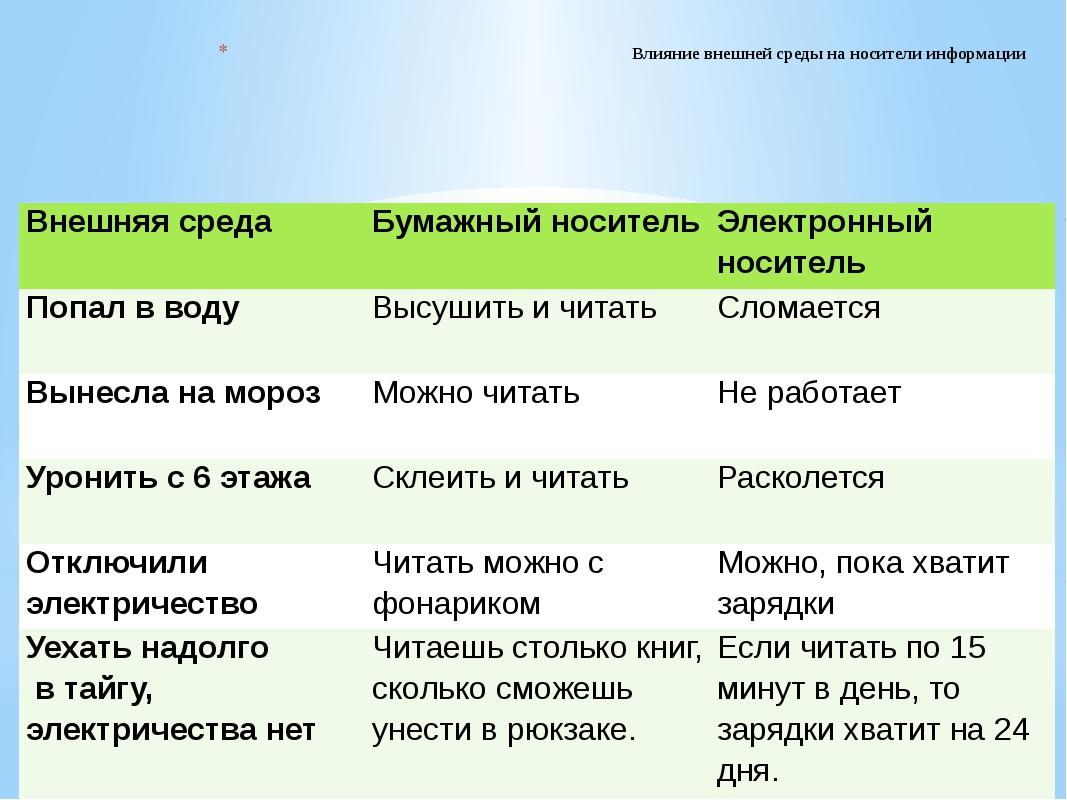 Влияние внешней среды на носители информации Внешняя среда Бумажный носитель...