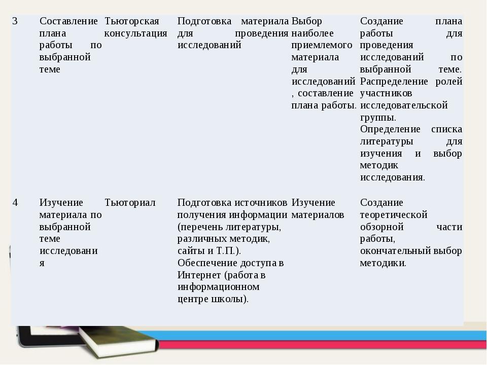 3Составление плана работы по выбранной темеТьюторская консультацияПодготов...