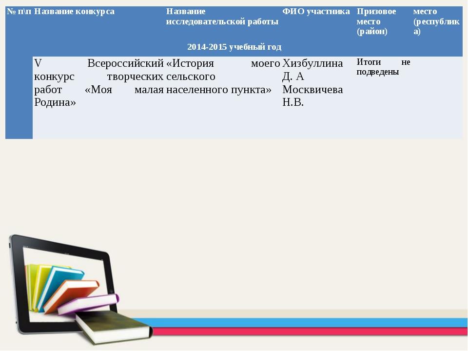 № п\пНазвание конкурсаНазвание исследовательской работыФИО участникаПризо...