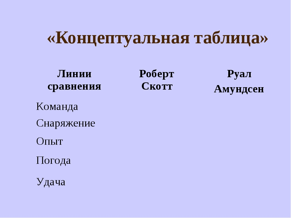 «Концептуальная таблица» Линии сравненияРоберт СкоттРуал Амундсен Команда...