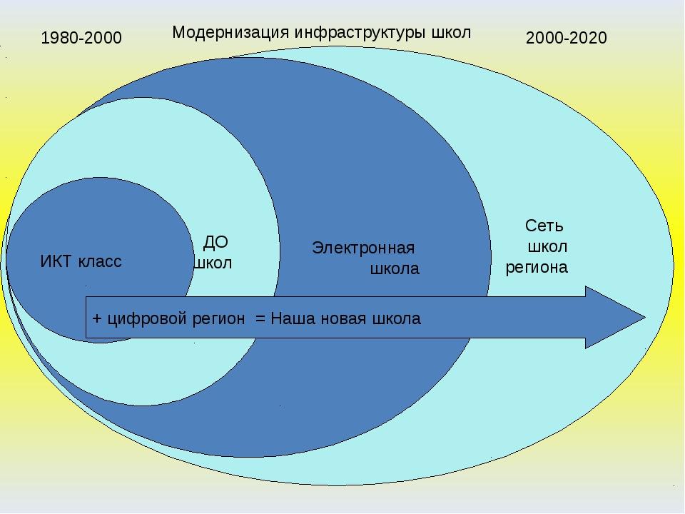 + цифровой регион = Наша новая школа 1980-2000 2000-2020 Модернизация инфраст...