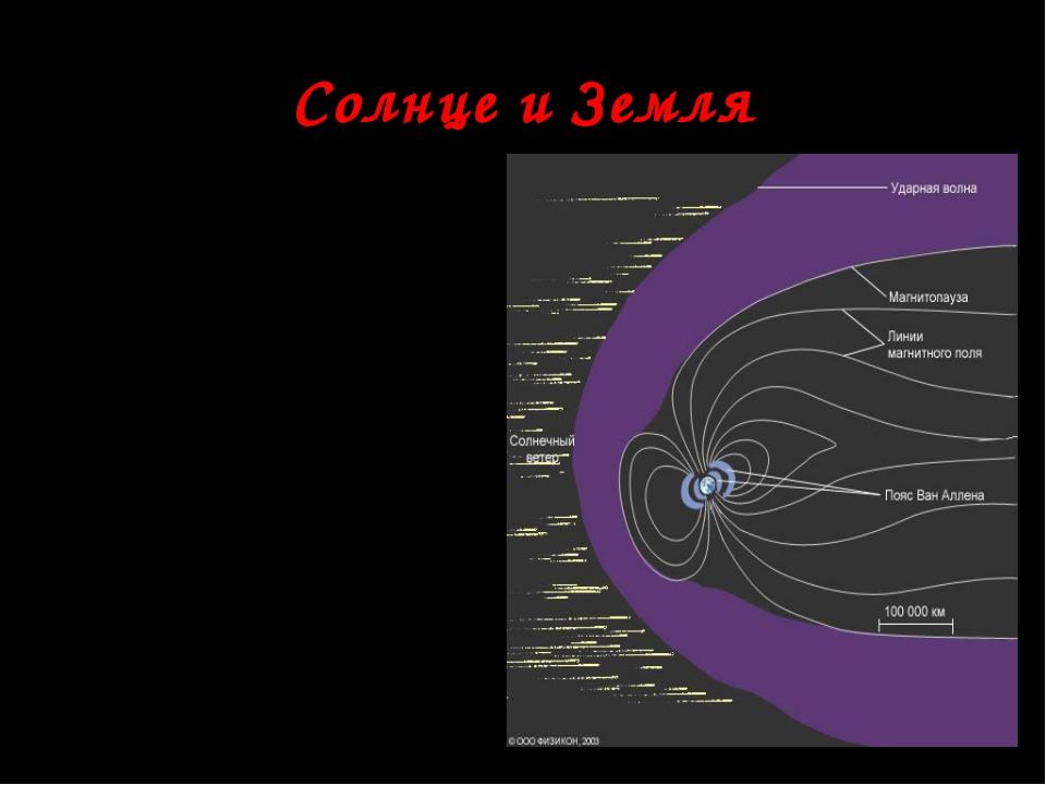 Солнце и Земля Окрестности Земли достигают заряженные частицы различных энерг...