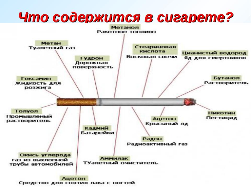 Что содержится в сигарете? В дыме 1 сигареты содержится: 6 мг никотина, 1,6 м...