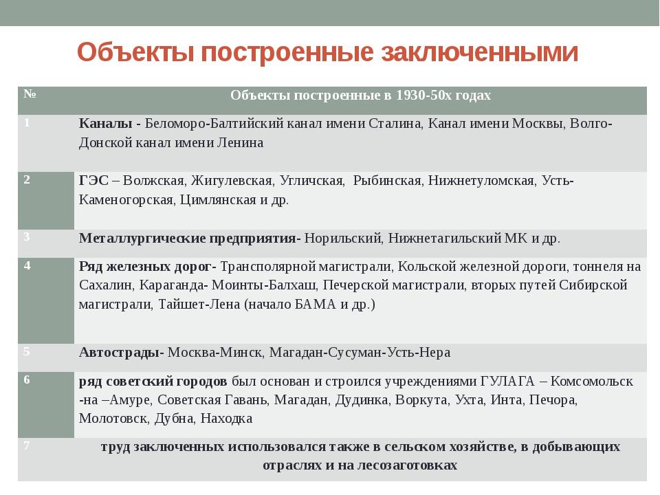 Объекты построенные заключенными № Объектыпостроенные в 1930-50х годах 1 Кана...