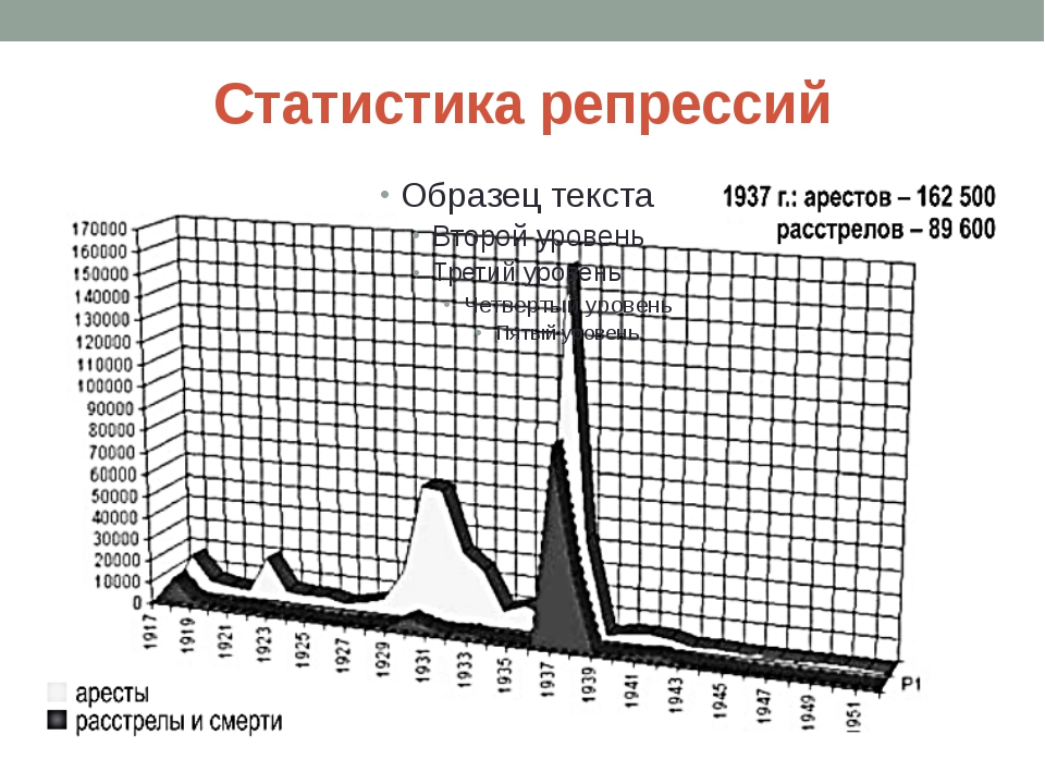 Статистика репрессий