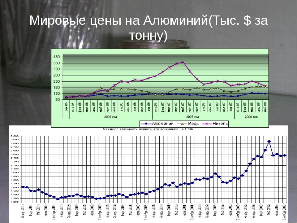 Мировые цены на Алюминий(Тыс. $ за тонну)