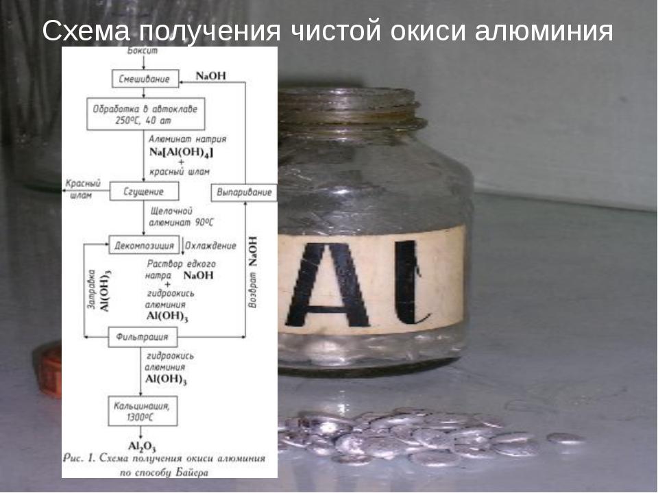 Схема получения чистой окиси алюминия