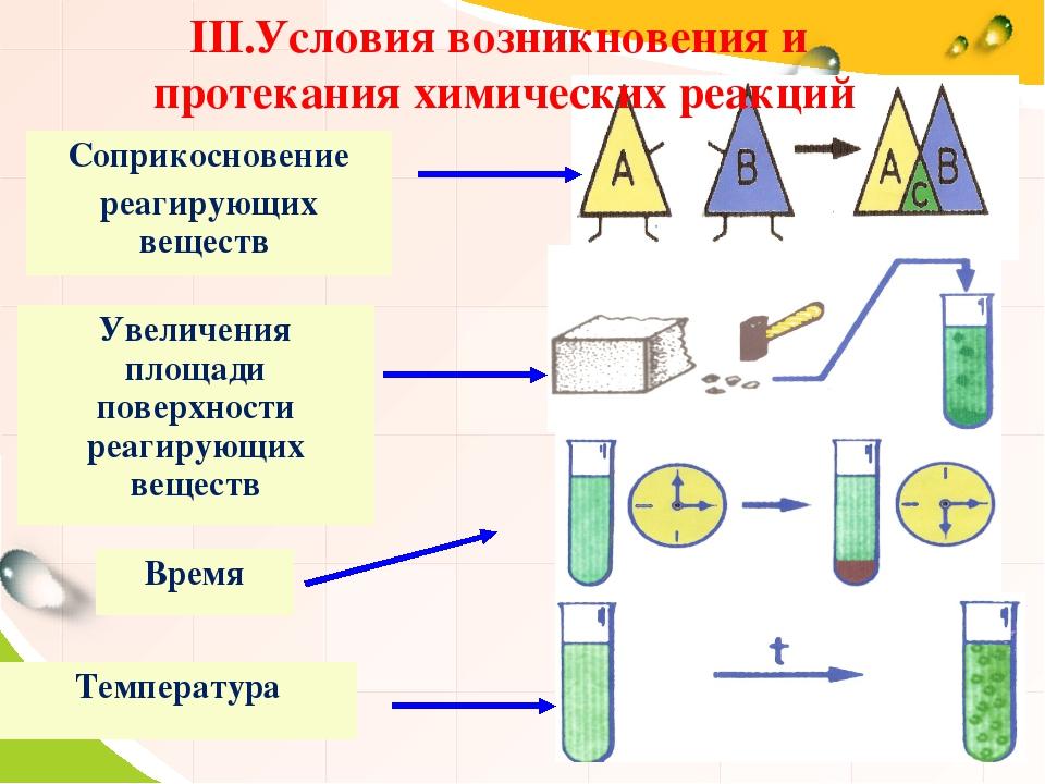 III.Условия возникновения и протекания химических реакций Соприкосновение реа...