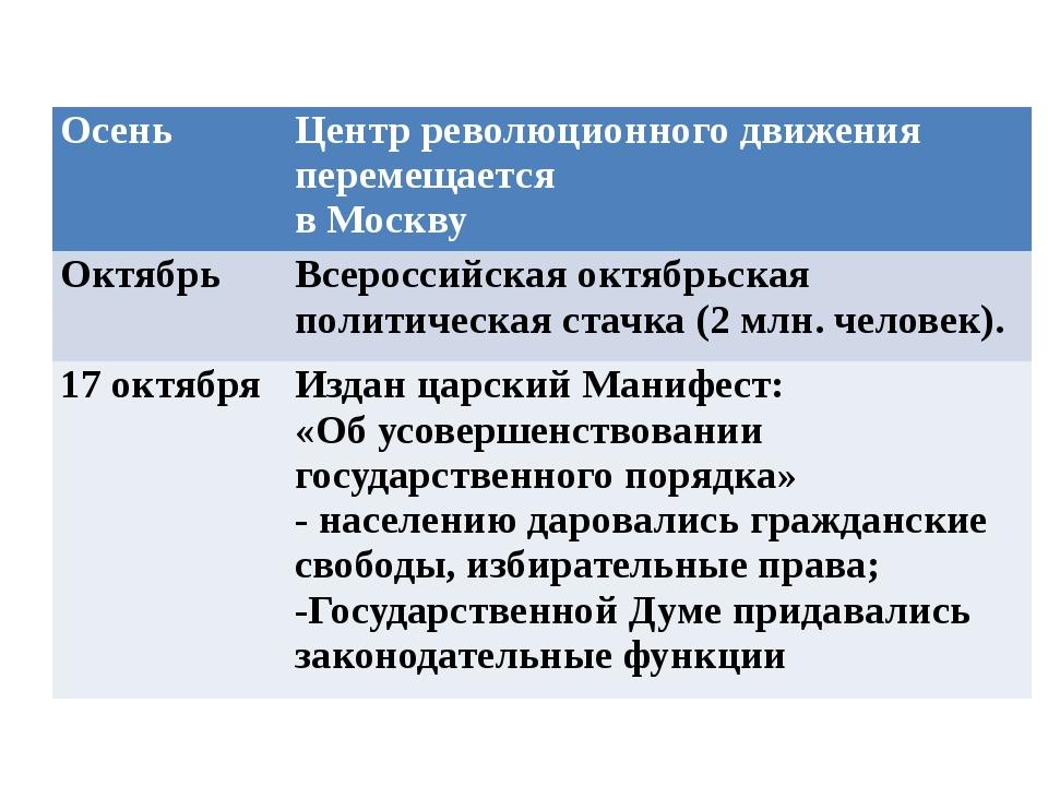 Осень Центр революционного движения перемещается в Москву Октябрь Всероссийс...
